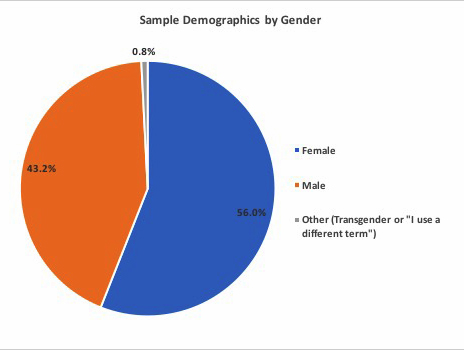 Survey response demographics by gender