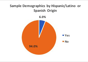 Survey response demographics by Hispanic/Latino ethnicity